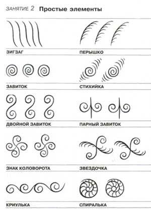 Схема рисования элементов
